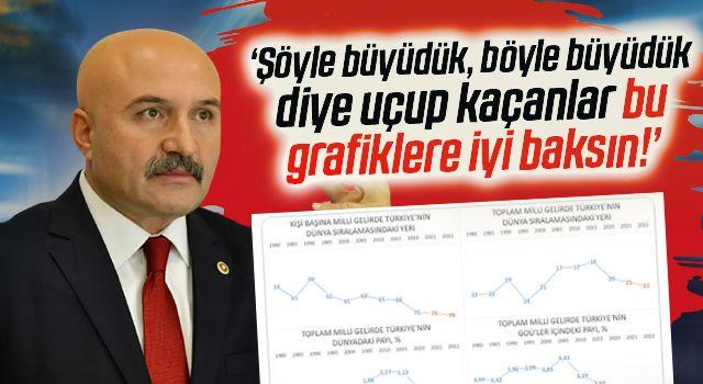 İYİ Parti Genel Başkan Yardımcısı Erhan Usta Paylaştı! Bu Grafiklere İyi Bakın!