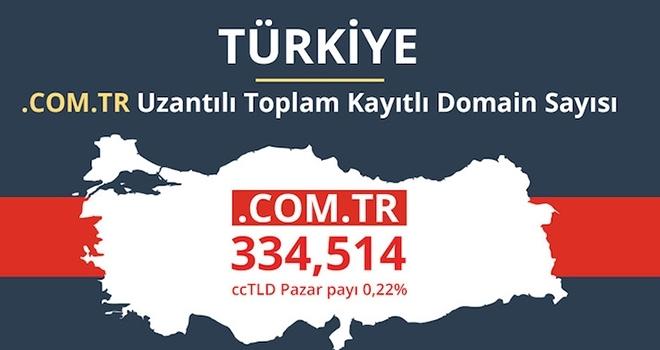 Ülke Uzantılı Alan Adı Kullanımında Lider Türkiye